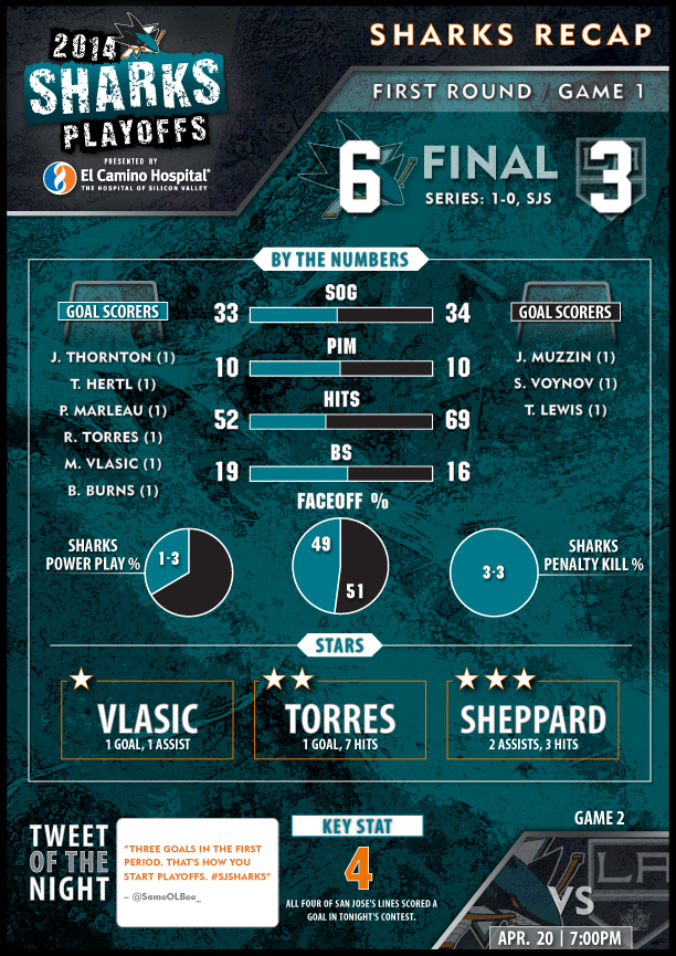An infographic from the Sharks win over Los Angeles. Photo credit: sharks.nhl.com